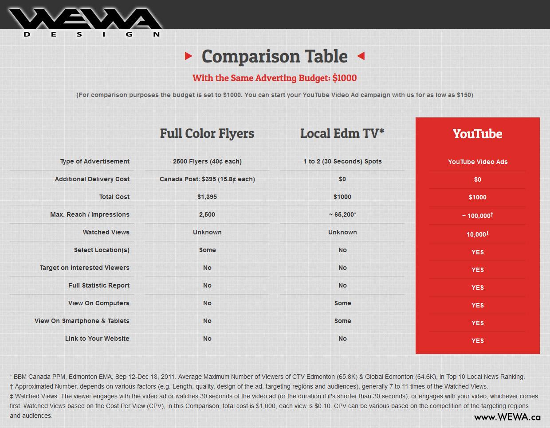 wewa-comparison